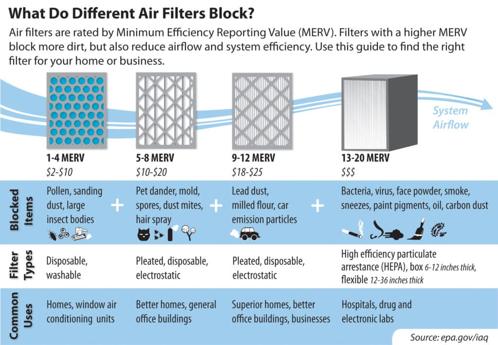 What Do Different Air Filters Block | Electricity Company in Texas | NEC