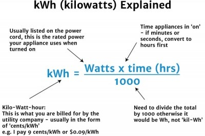 kWh Explained | How to calculate your kwh rate